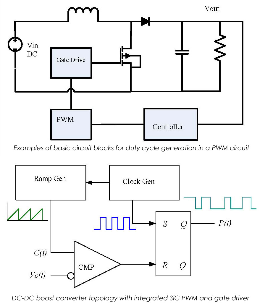 example of basic circuit blocks in a duty cycle generation